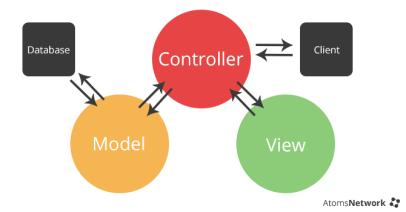 mvc_diagram